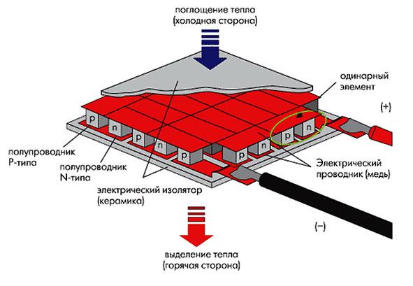 На приведенном рисунке представлена схема устройства элемента пельтье, позволяющего при его установке на любой...