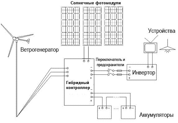5. Схемы работы ветрогенератора.