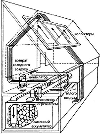 Конструкция воздушного солнечного коллектора
