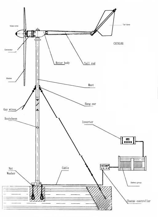 Ветрогенератор с