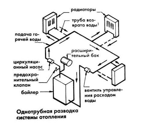 однотрубная система отопления с верхней разводкой.