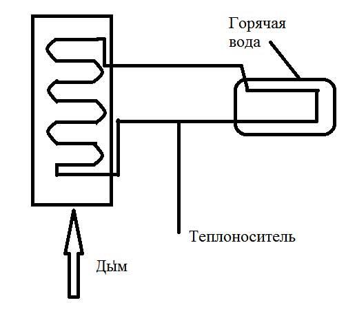 Централизованная подача воды В этом случае нагрев воды можно проводить в накопительном баке, в который вода подается...