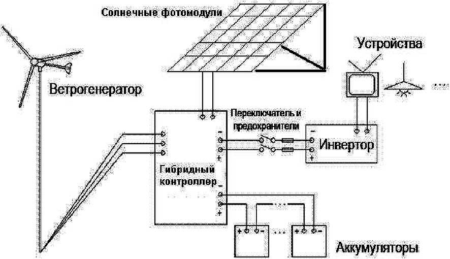 из солнечной батареи,