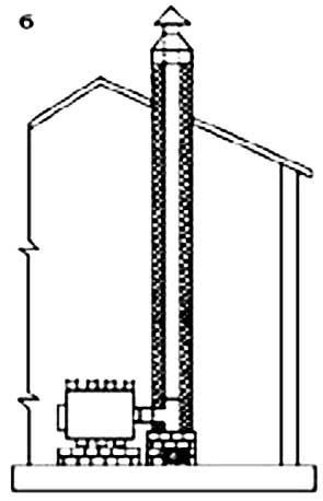 б- установка печи с металлическим дымоходом в однообъемном помещении.