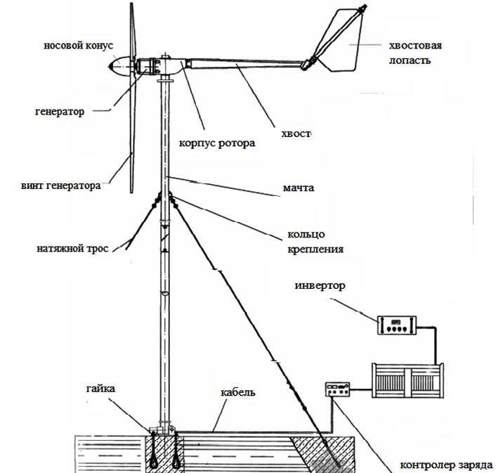 Ветрогенератор (ВЭУ)