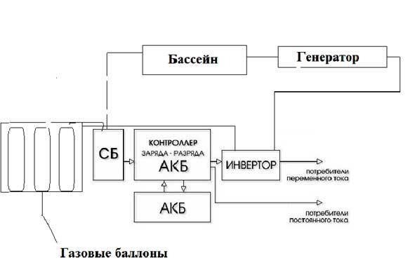 Автономная электрическая сеть